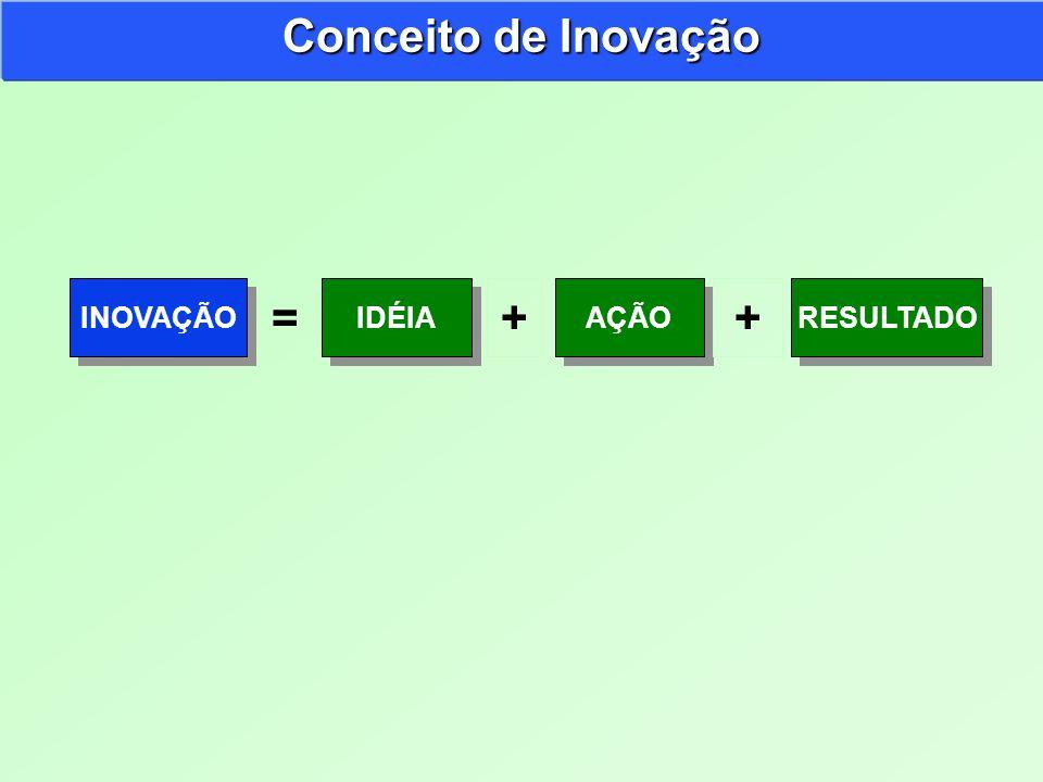 Conceito de Inovação + + =