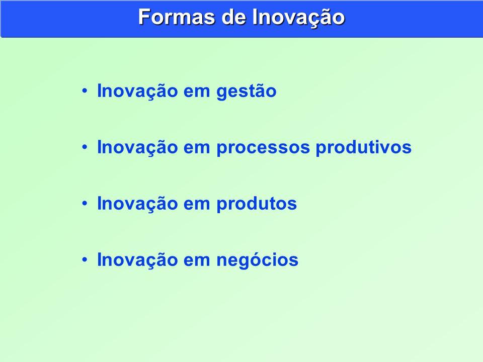 Formas de Inovação Inovação em gestão Inovação em processos produtivos