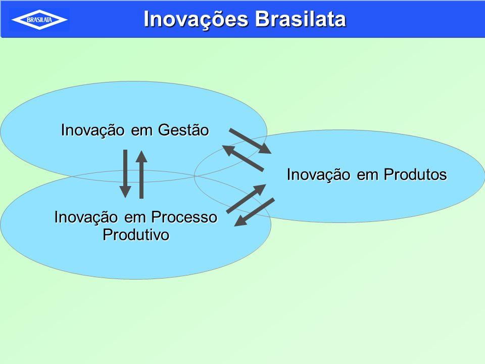 Inovação em Processo Produtivo