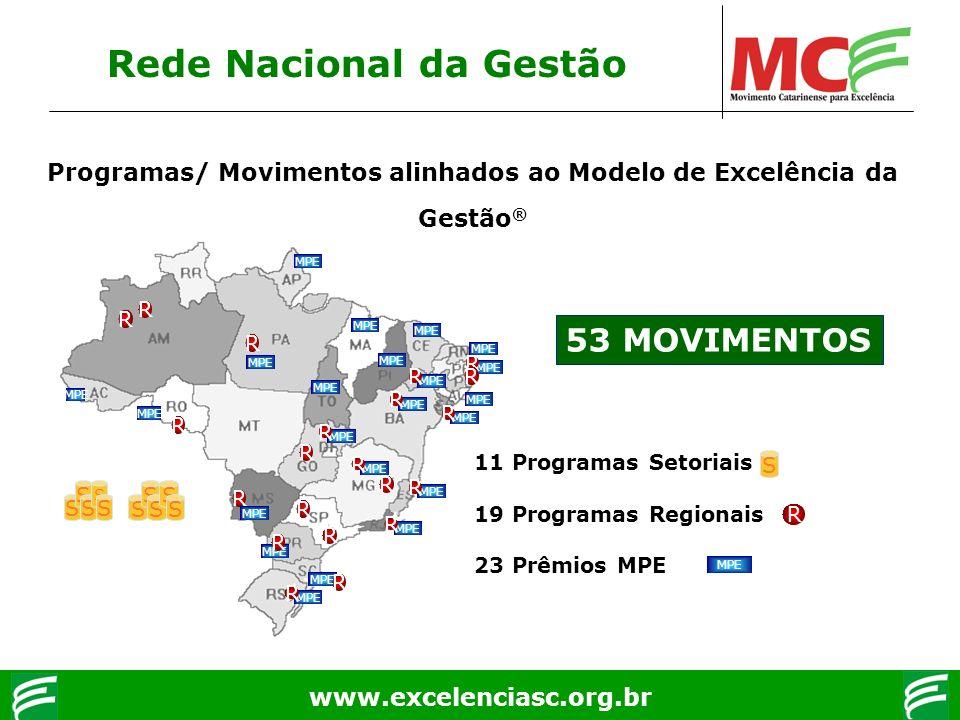 Rede Nacional da Gestão