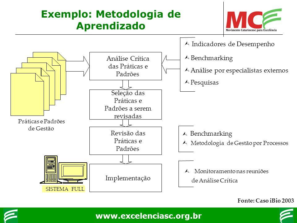 Exemplo: Metodologia de Aprendizado