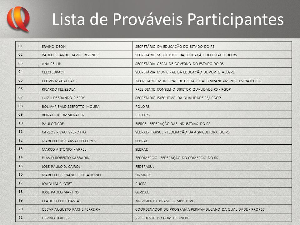 Lista de Prováveis Participantes