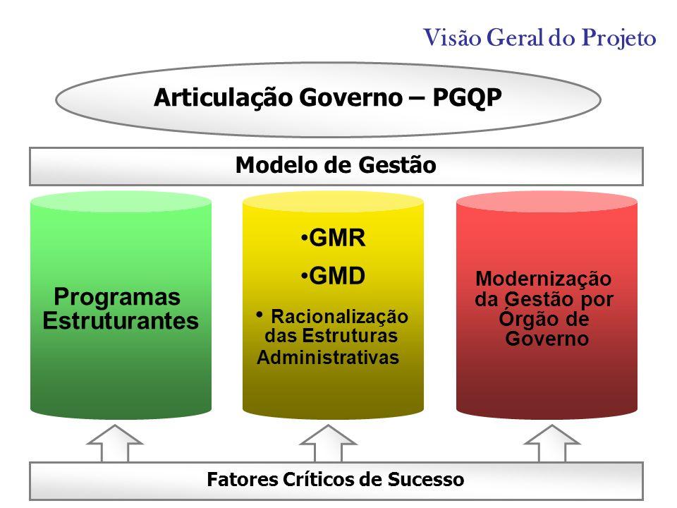 Visão Geral do Projeto Articulação Governo – PGQP GMR GMD