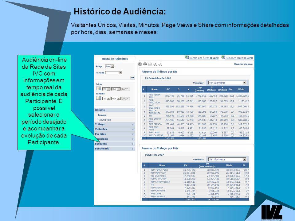 Histórico de Audiência: