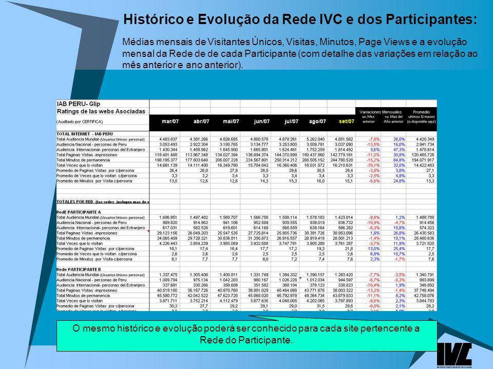 Histórico e Evolução da Rede IVC e dos Participantes: