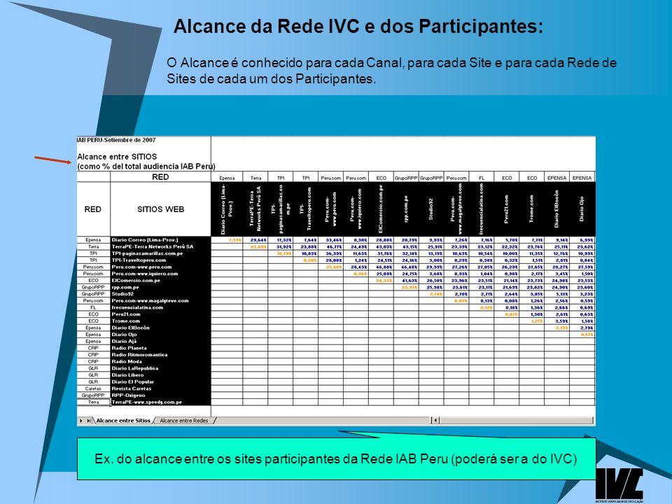 Alcance da Rede IVC e dos Participantes:
