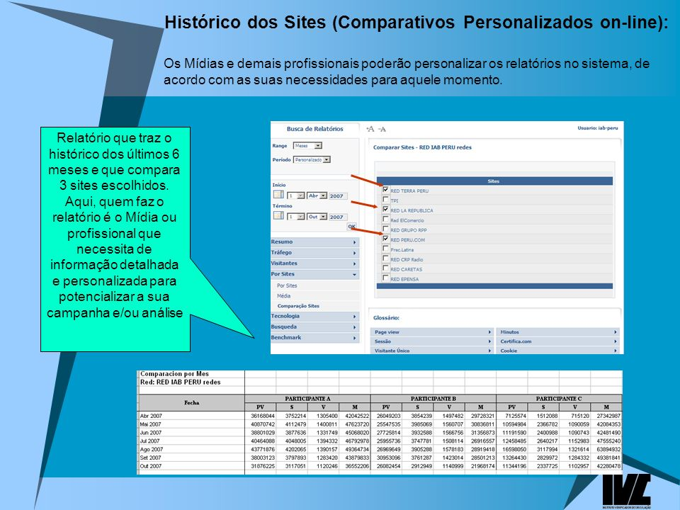 Histórico dos Sites (Comparativos Personalizados on-line):