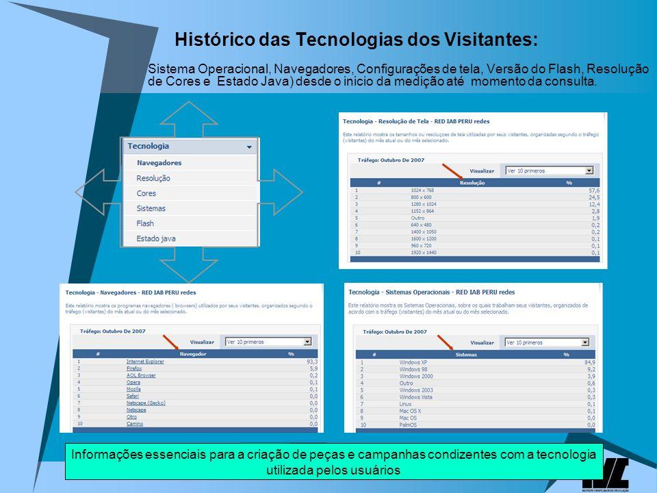 Histórico das Tecnologias dos Visitantes: