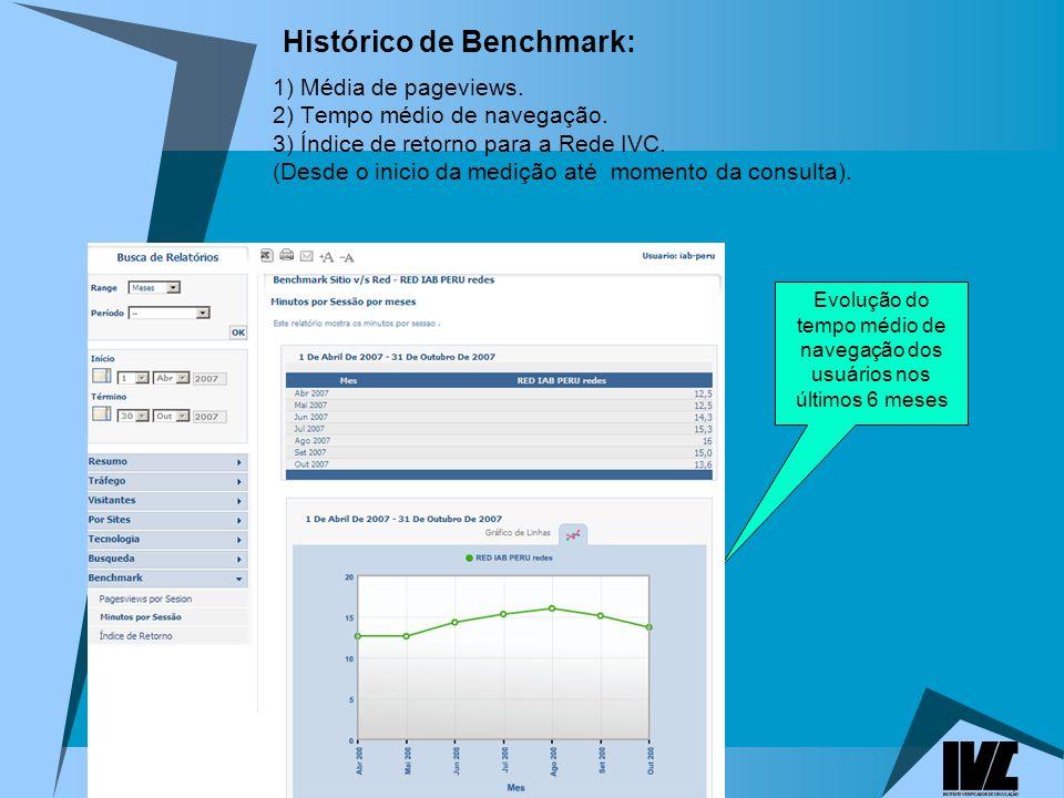 Histórico de Benchmark:
