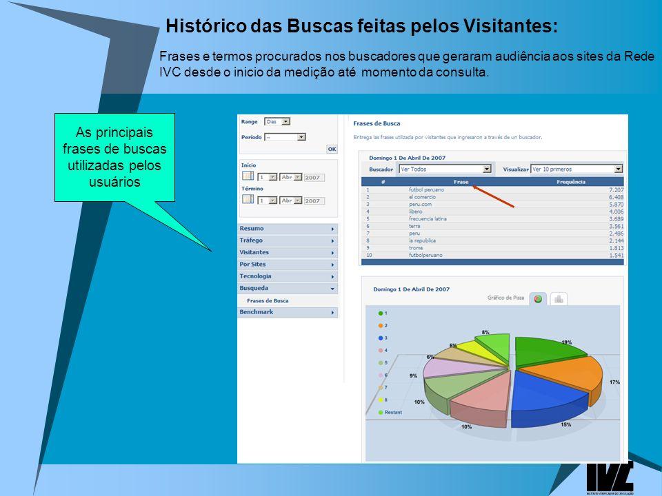 Histórico das Buscas feitas pelos Visitantes: