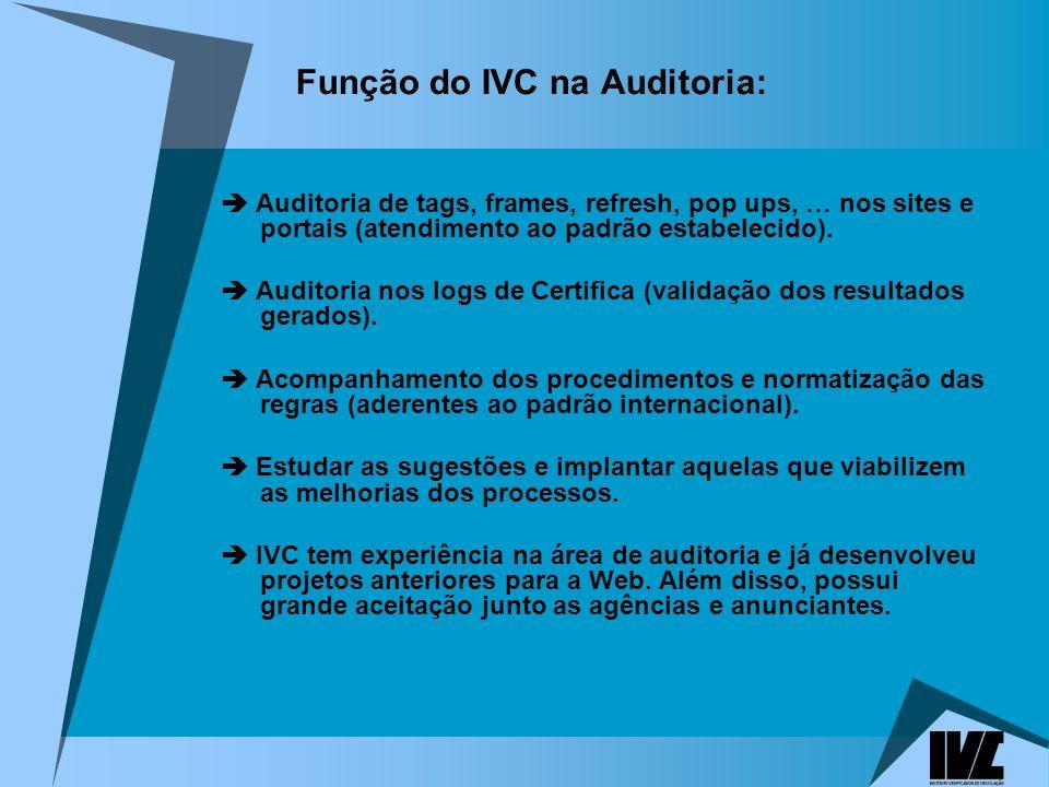 Função do IVC na Auditoria: