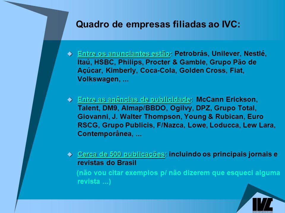 Quadro de empresas filiadas ao IVC: