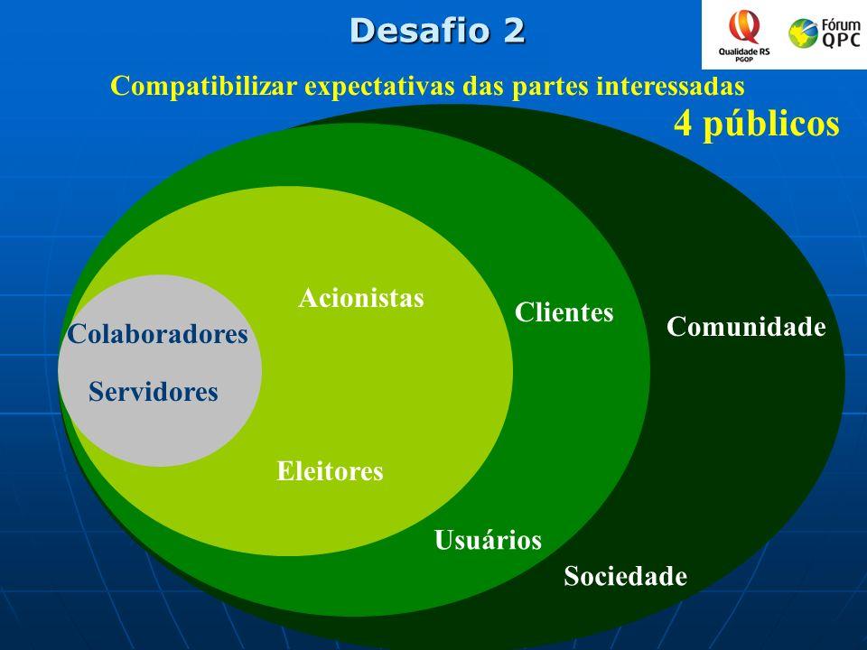 Desafio 2 Compatibilizar expectativas das partes interessadas. 4 públicos. Acionistas. Clientes.