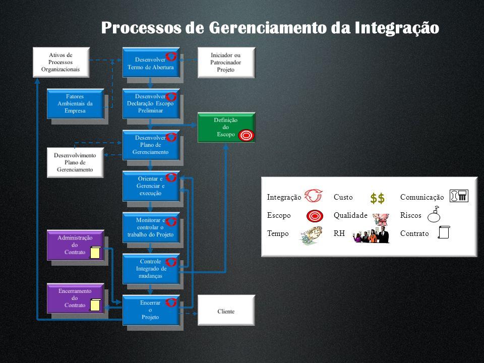 Processos de Gerenciamento da Integração