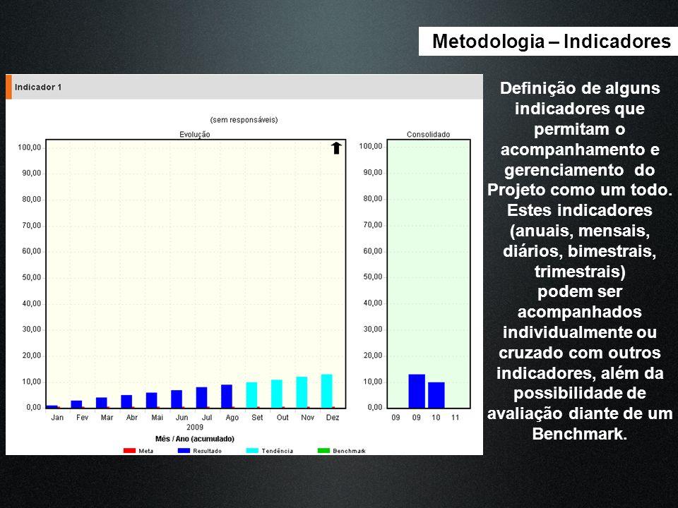 Estes indicadores (anuais, mensais, diários, bimestrais, trimestrais)