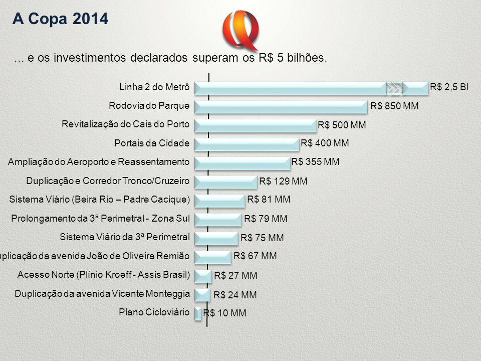 A Copa 2014 ... e os investimentos declarados superam os R$ 5 bilhões.