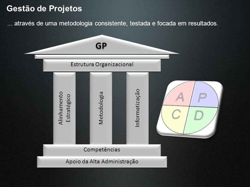 Gestão de Projetos ... através de uma metodologia consistente, testada e focada em resultados. GP.