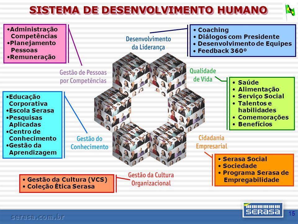 SISTEMA DE DESENVOLVIMENTO HUMANO