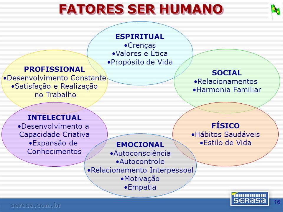 FATORES SER HUMANO ESPIRITUAL Crenças Valores e Ética