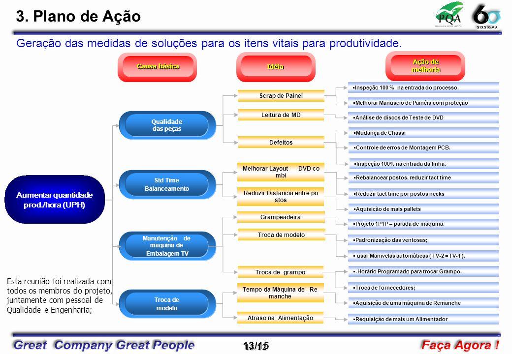 3. Plano de Ação Geração das medidas de soluções para os itens vitais para produtividade. Causa básica.