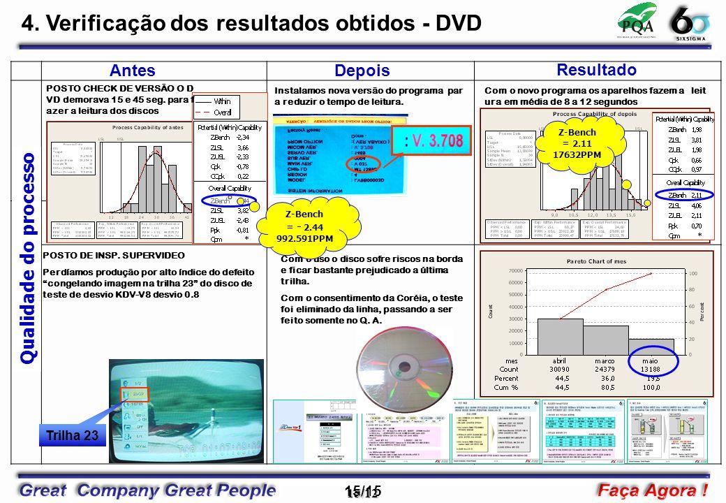 4. Verificação dos resultados obtidos - DVD