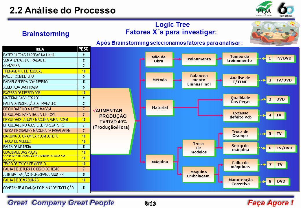 2.2 Análise do Processo Logic Tree Fatores X´s para investigar: