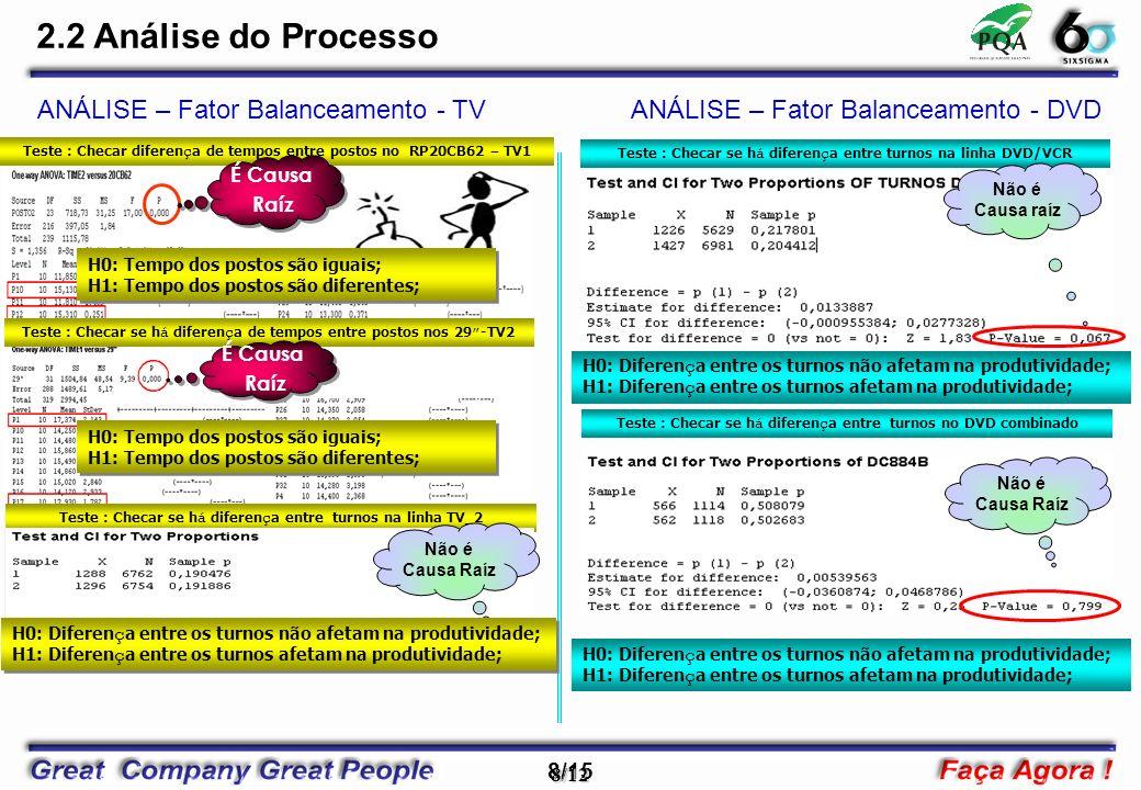 2.2 Análise do Processo ANÁLISE – Fator Balanceamento - TV