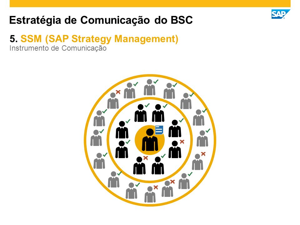 Estratégia de Comunicação do BSC