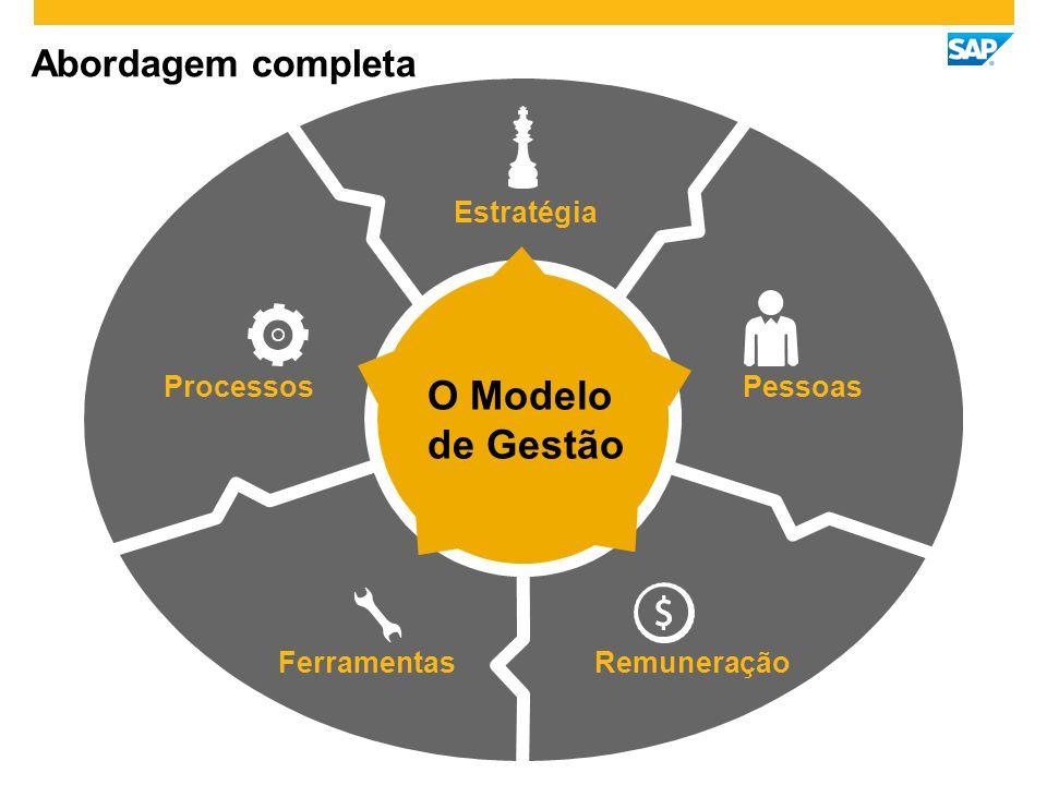 O Modelo de Gestão Abordagem completa Estratégia Pessoas Processos