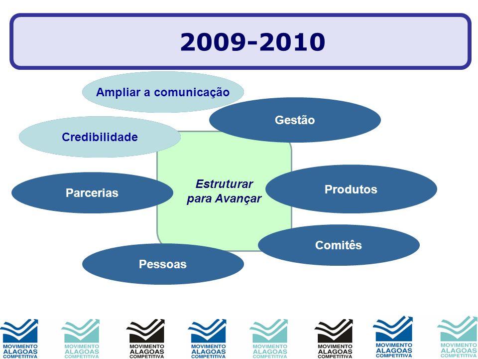 2009-2010 Mobilização Ampliar a comunicação Gestão Imagem