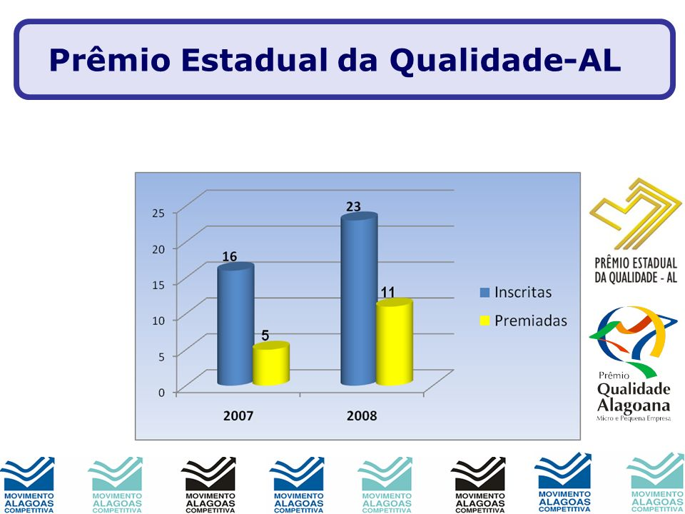 Prêmio Estadual da Qualidade-AL