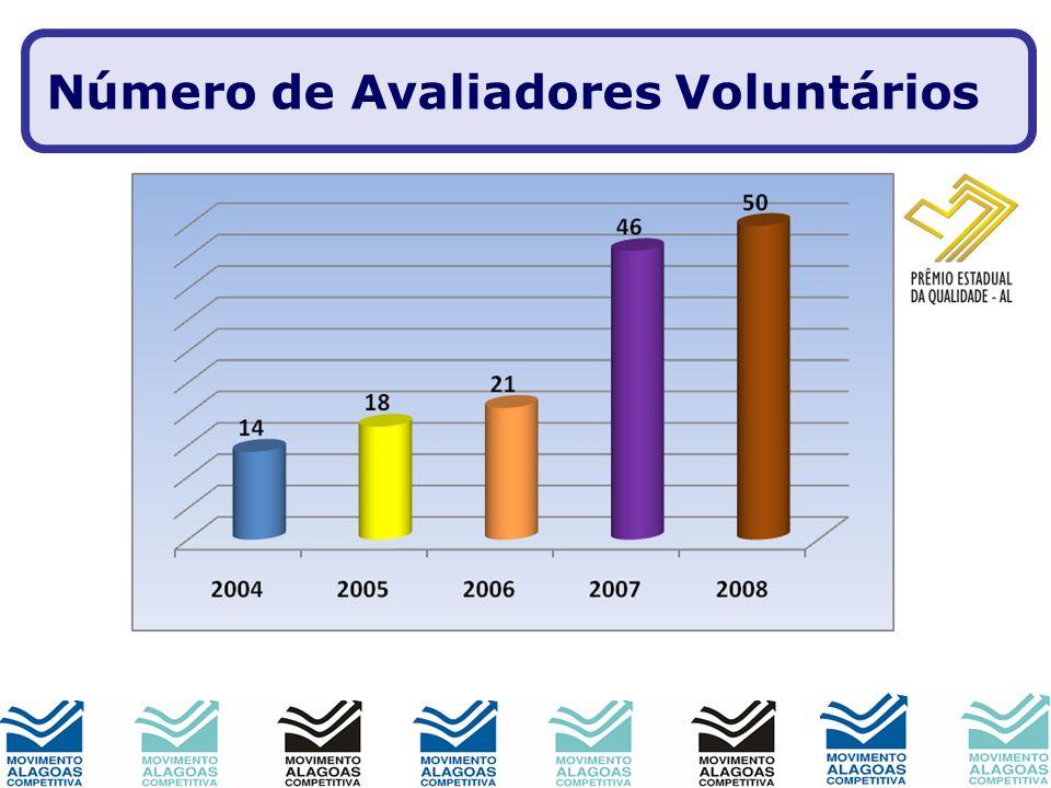 Número de Avaliadores Voluntários