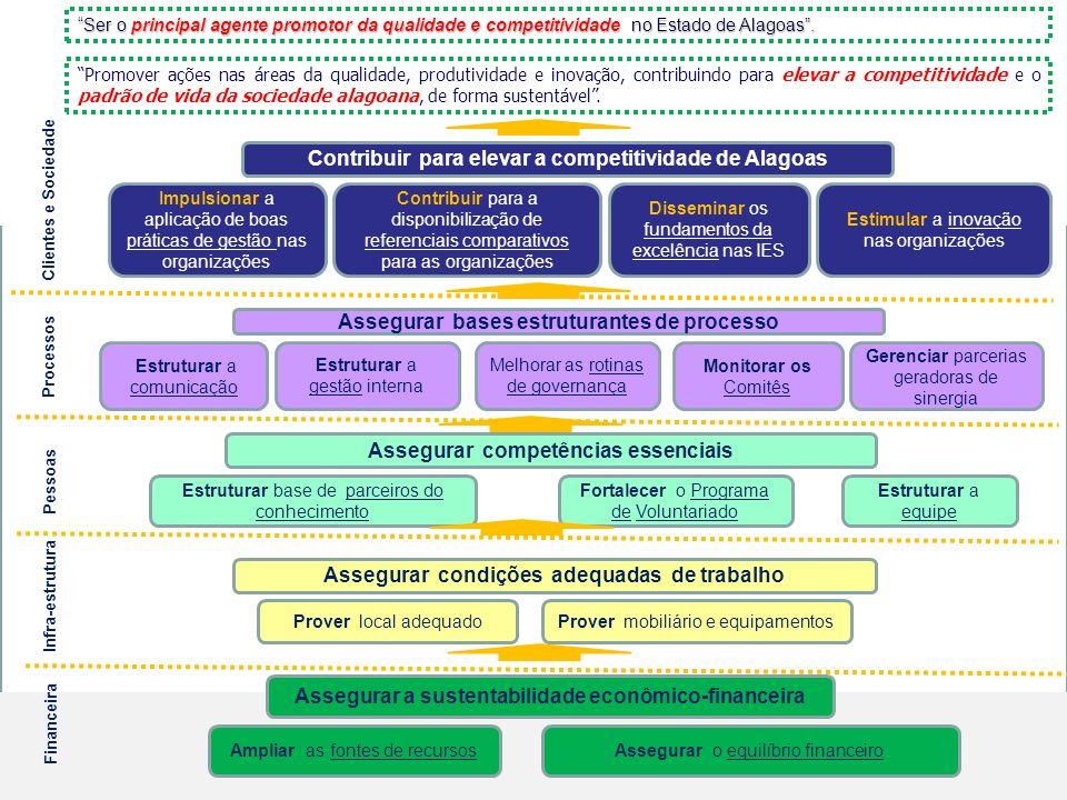 Contribuir para elevar a competitividade de Alagoas