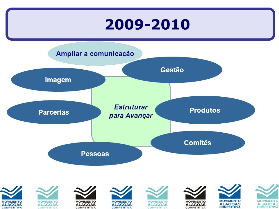 2009-2010 Ampliar a comunicação Mobilização Gestão Imagem Estruturar