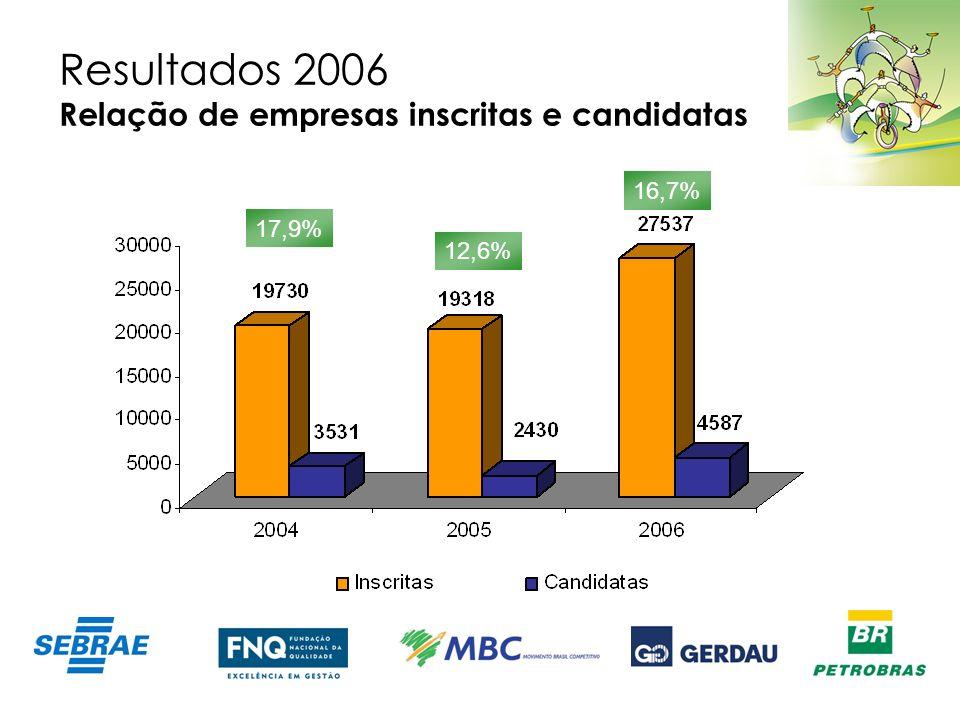 Resultados 2006 Relação de empresas inscritas e candidatas