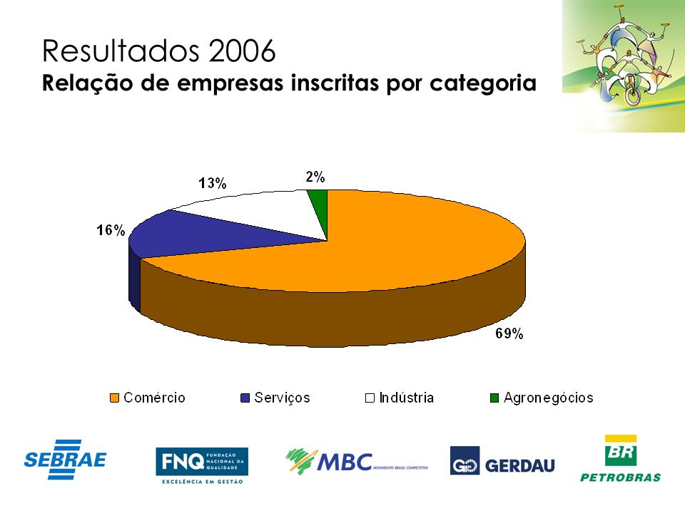Resultados 2006 Relação de empresas inscritas por categoria