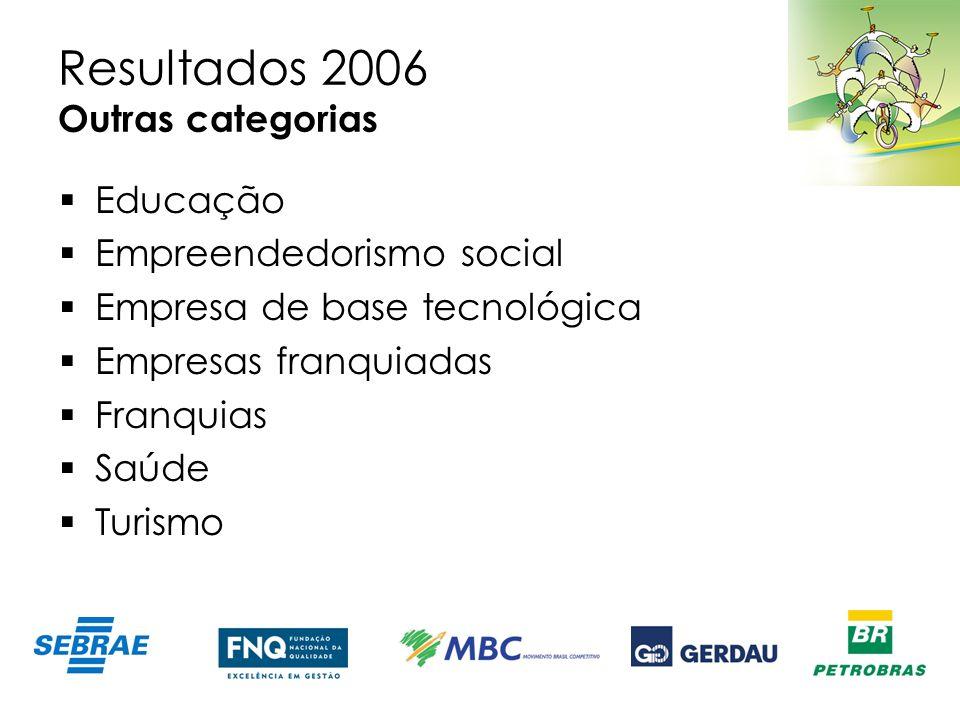 Resultados 2006 Outras categorias