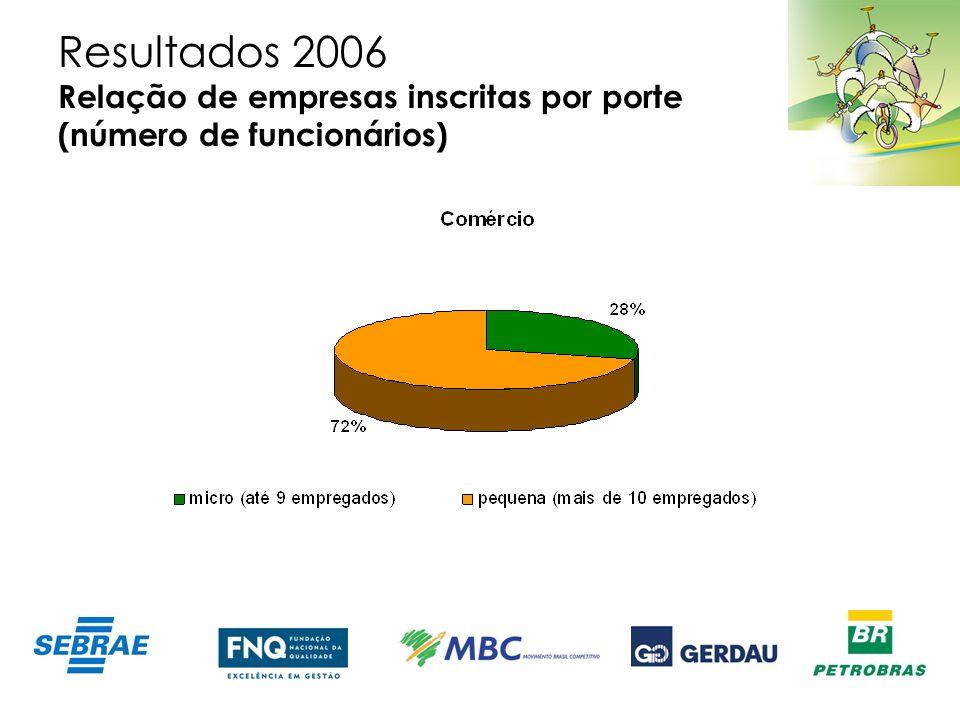 Resultados 2006 Relação de empresas inscritas por porte (número de funcionários)