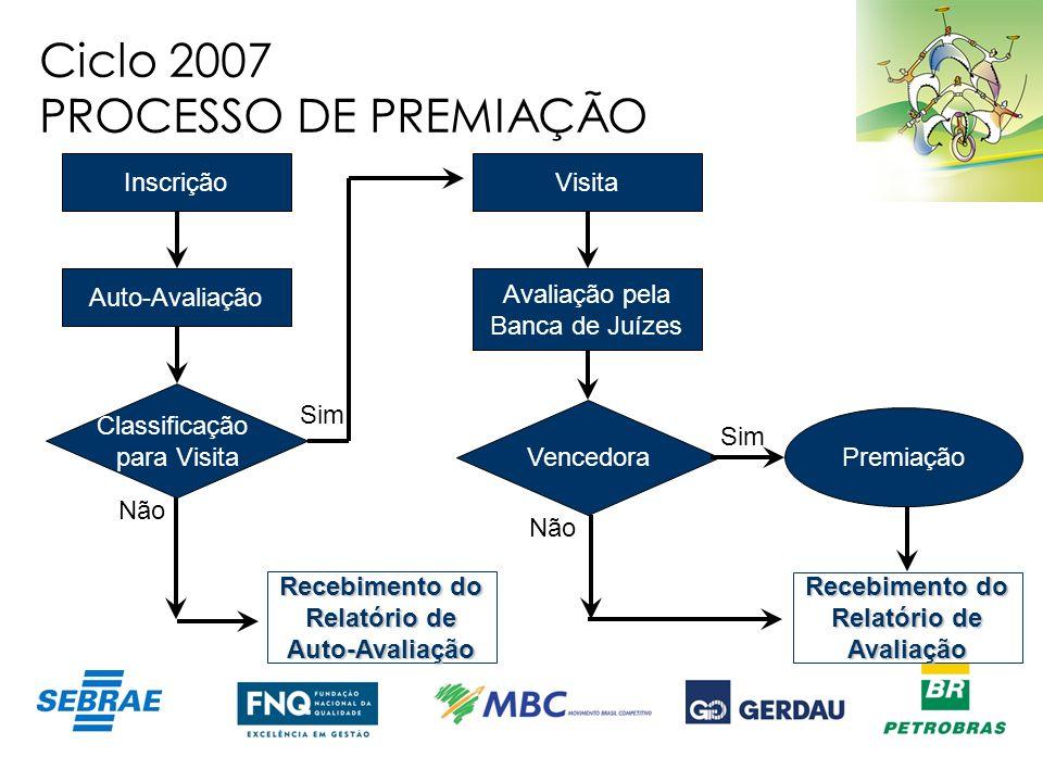 Ciclo 2007 PROCESSO DE PREMIAÇÃO