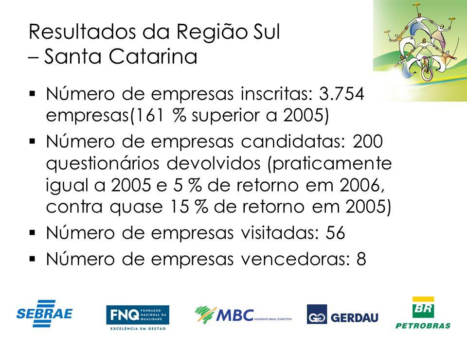 Resultados da Região Sul – Santa Catarina
