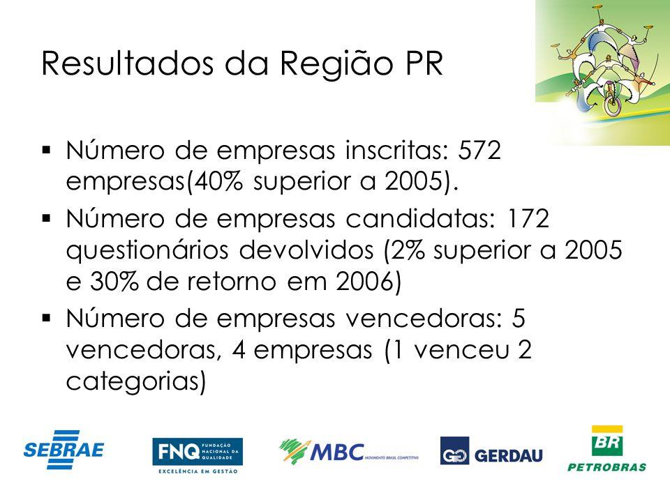 Resultados da Região PR