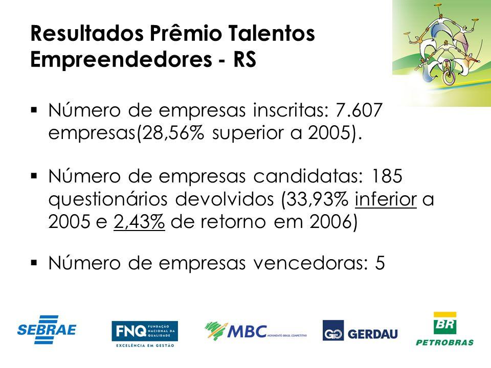 Resultados Prêmio Talentos Empreendedores - RS