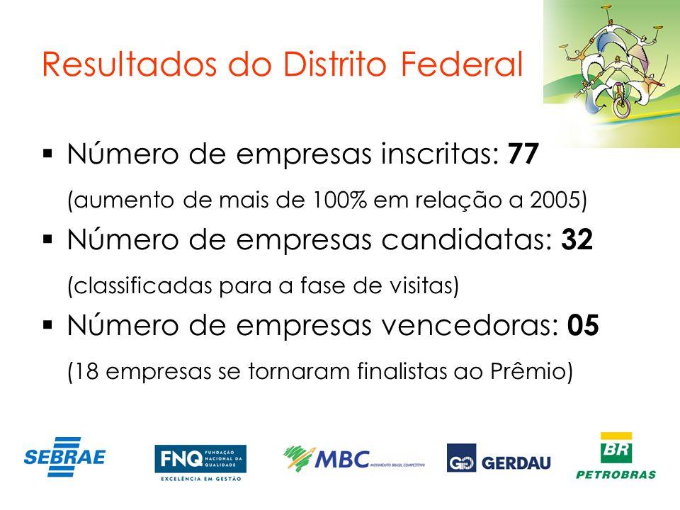 Resultados do Distrito Federal