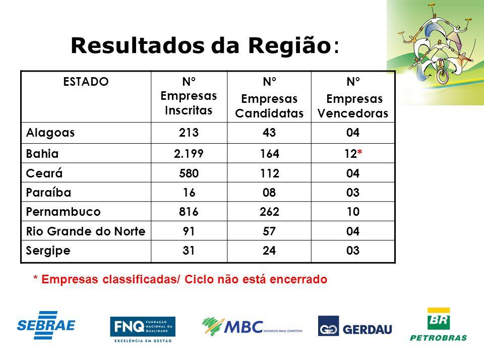 Resultados da Região: ESTADO Nº Empresas Inscritas Nº