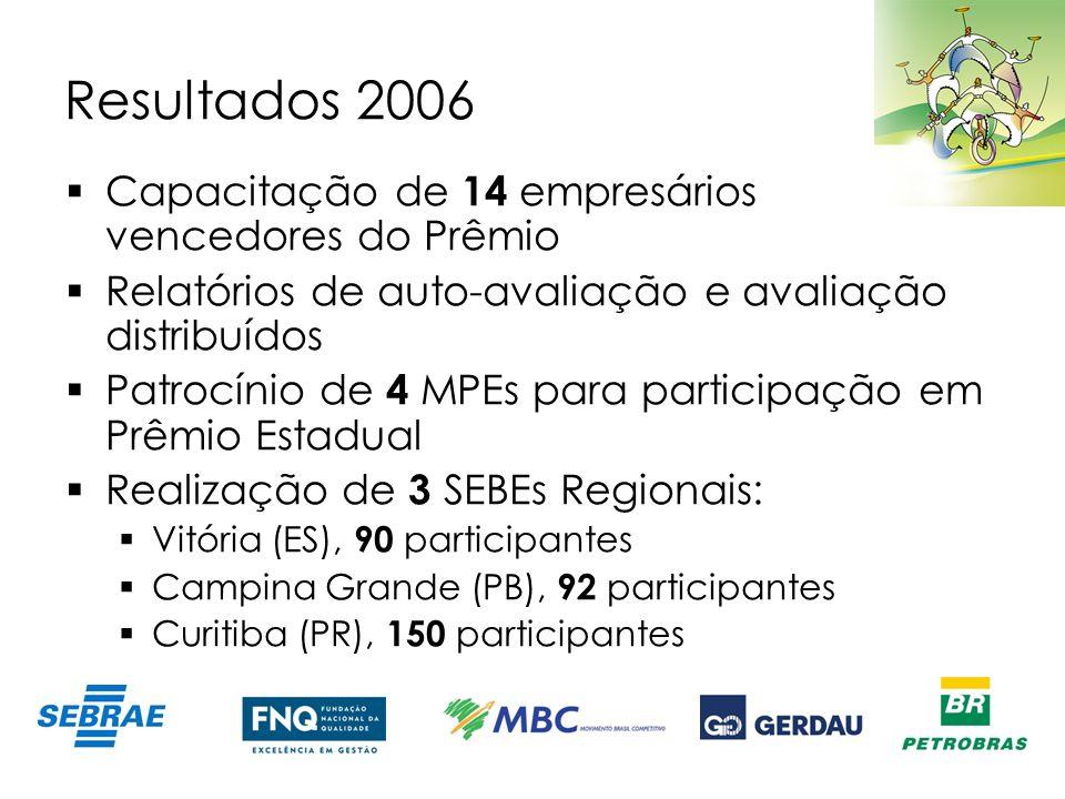 Resultados 2006 Capacitação de 14 empresários vencedores do Prêmio