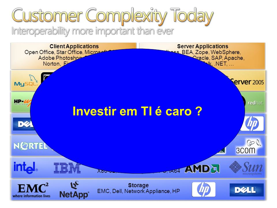Customer Complexity Today Interoperability more important than ever