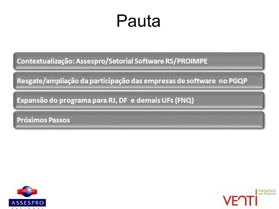 Pauta Contextualização: Assespro/Setorial Software RS/PROIMPE