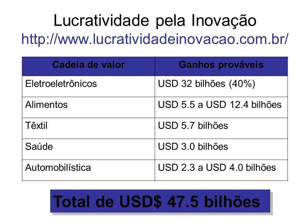 Lucratividade pela Inovação http://www.lucratividadeinovacao.com.br/