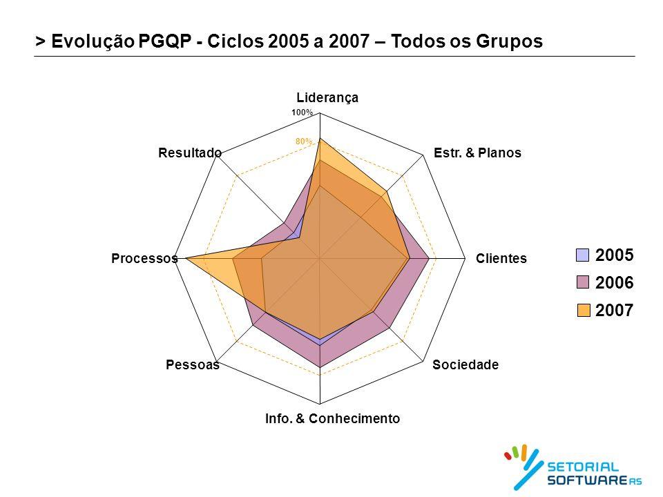 > Evolução PGQP - Ciclos 2005 a 2007 – Todos os Grupos