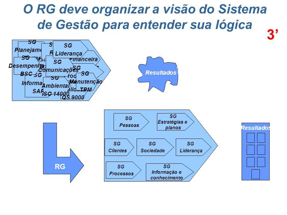 SG Estratégias e planos SG Informação e conhecimento